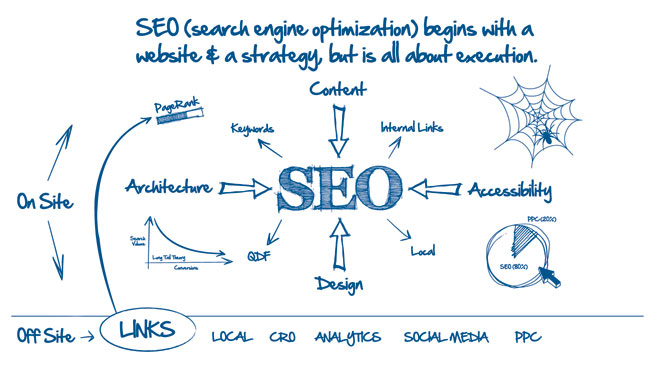 Clickvision Media SEO Services